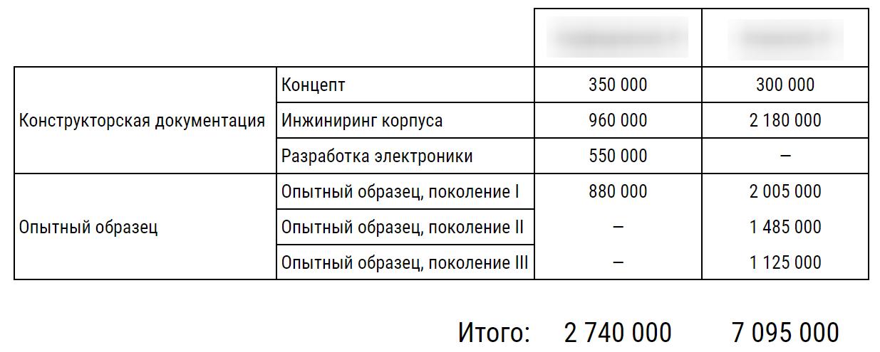 Сравнение предложений на разработку корпуса: становится видна разница