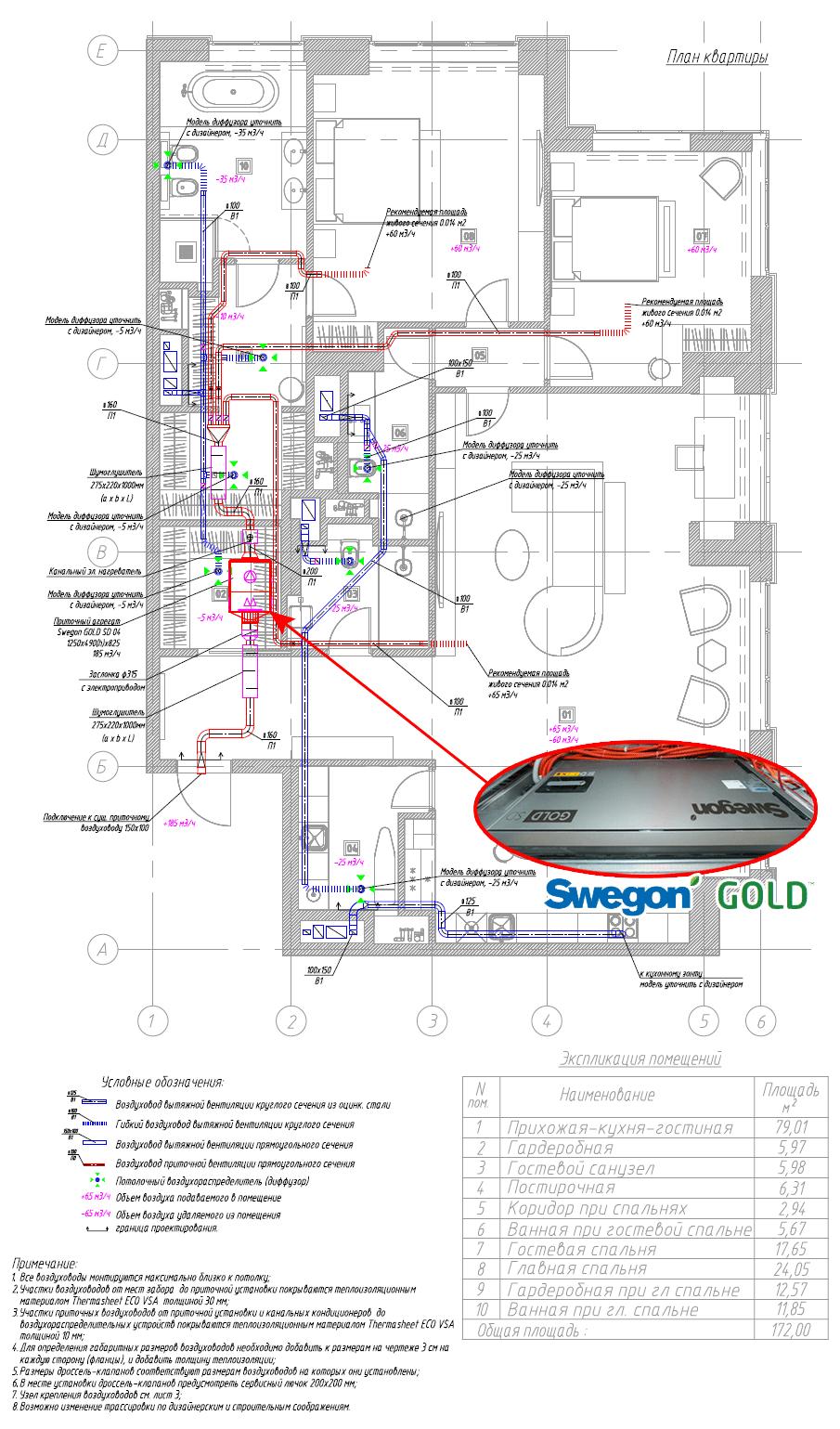Проект вентиляции и кондиционирования на базе Swegon Gold SD