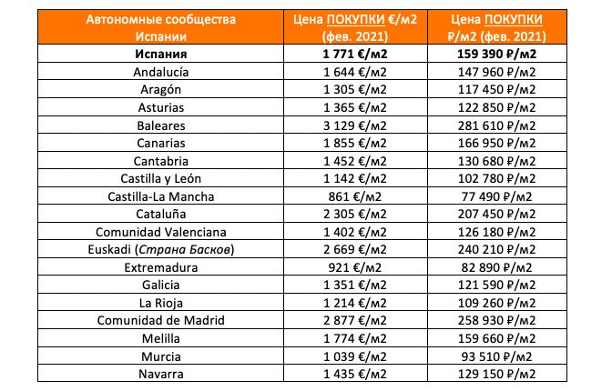стоимость недвижимости в Испании, февраль 2021