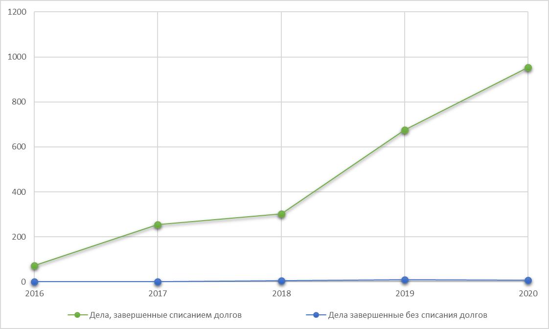 Банкротство физических лиц Ставрополь