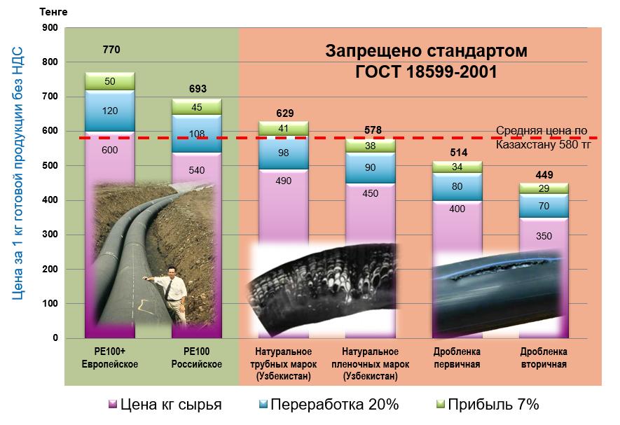 Структура себестоимости ПЭ трубы за 1 кг (2018 год)