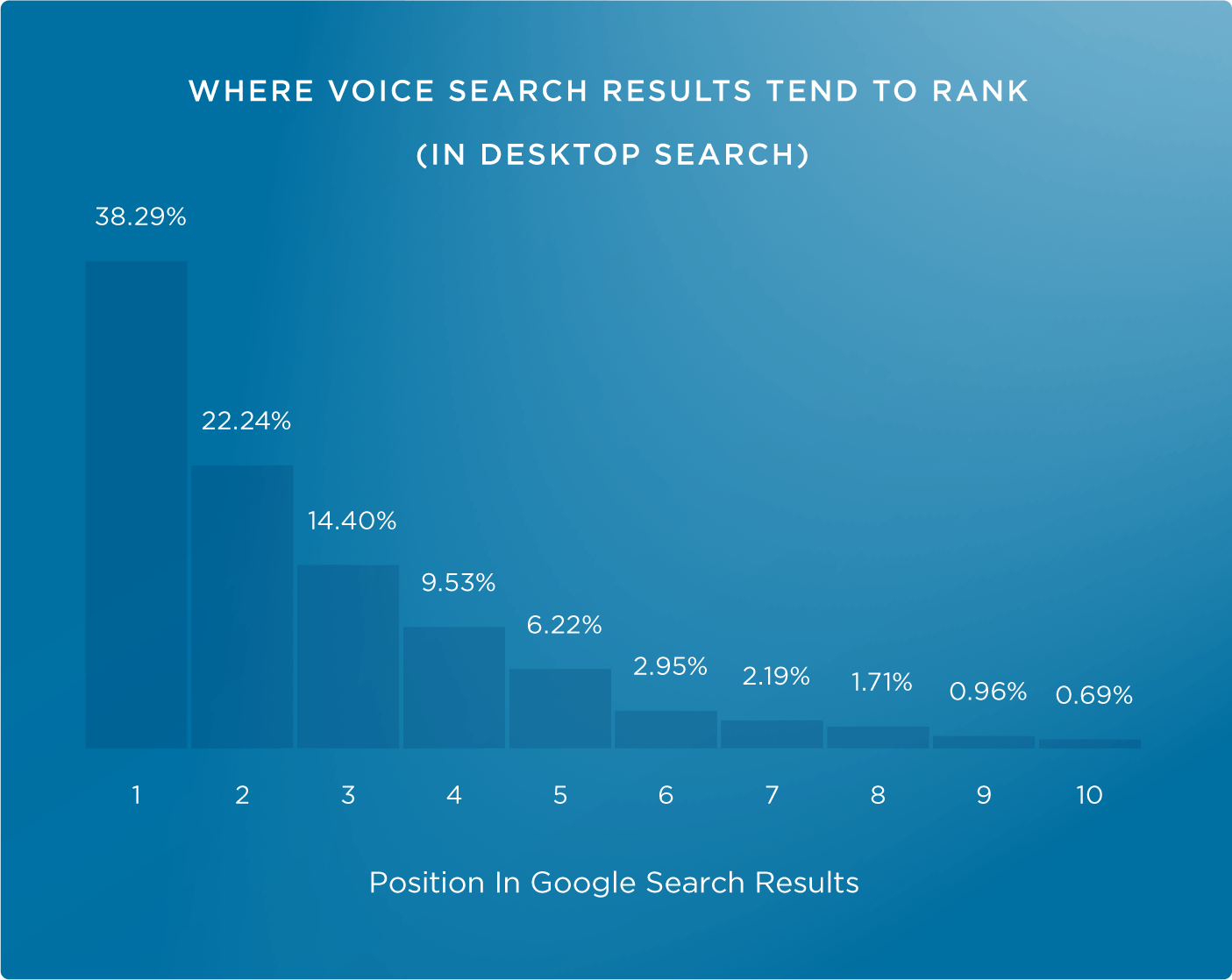 голосовой контент подтягивается из топ-3 гугл