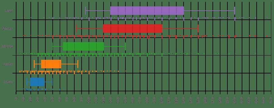 График зарплаты JavaScript разработчиков