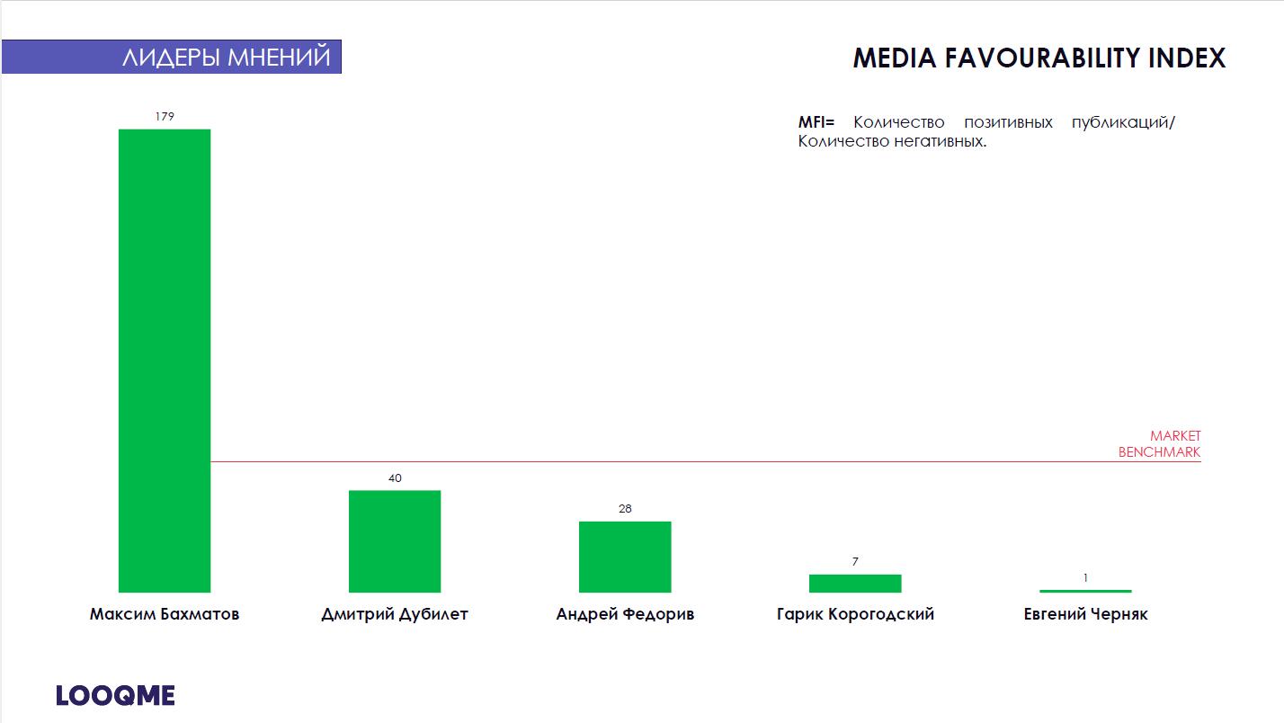 Индекс media favourability