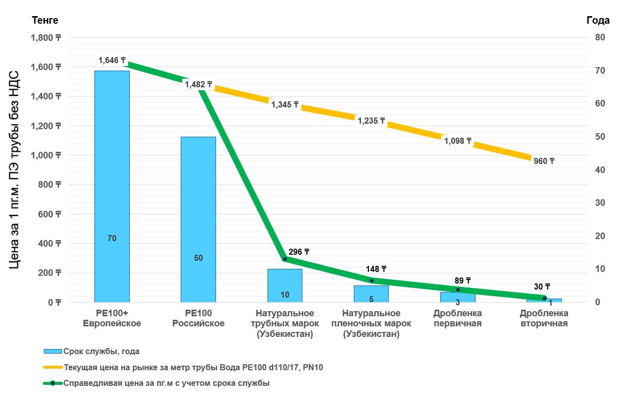 Справедливая цена на ПЭ трубу с учетом срока службы