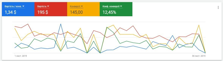 оптимизация рекламы гугл