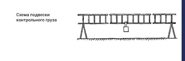 Схема подвески контрольного груза