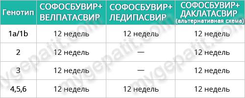 Софосбувир Даклатасвир схемы лечения БЕЗ ЦИРРОЗА для генотипов 1,2,3,4,5,6