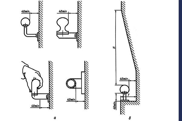 Размеры свободного пространства между опорным устройством и ближайшим оборудованием или стенками помещения
