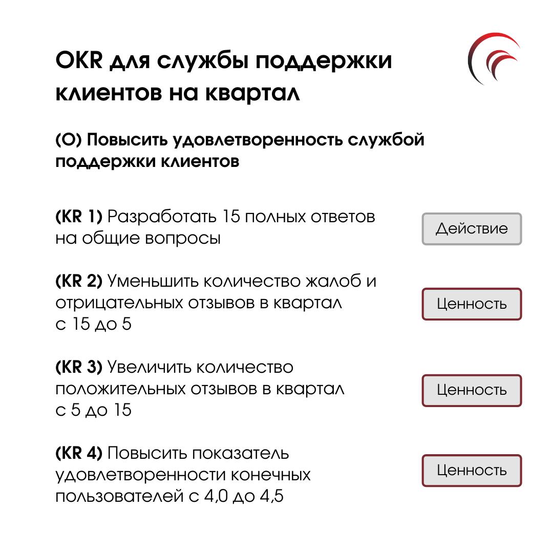 пример OKR для службы поддержки