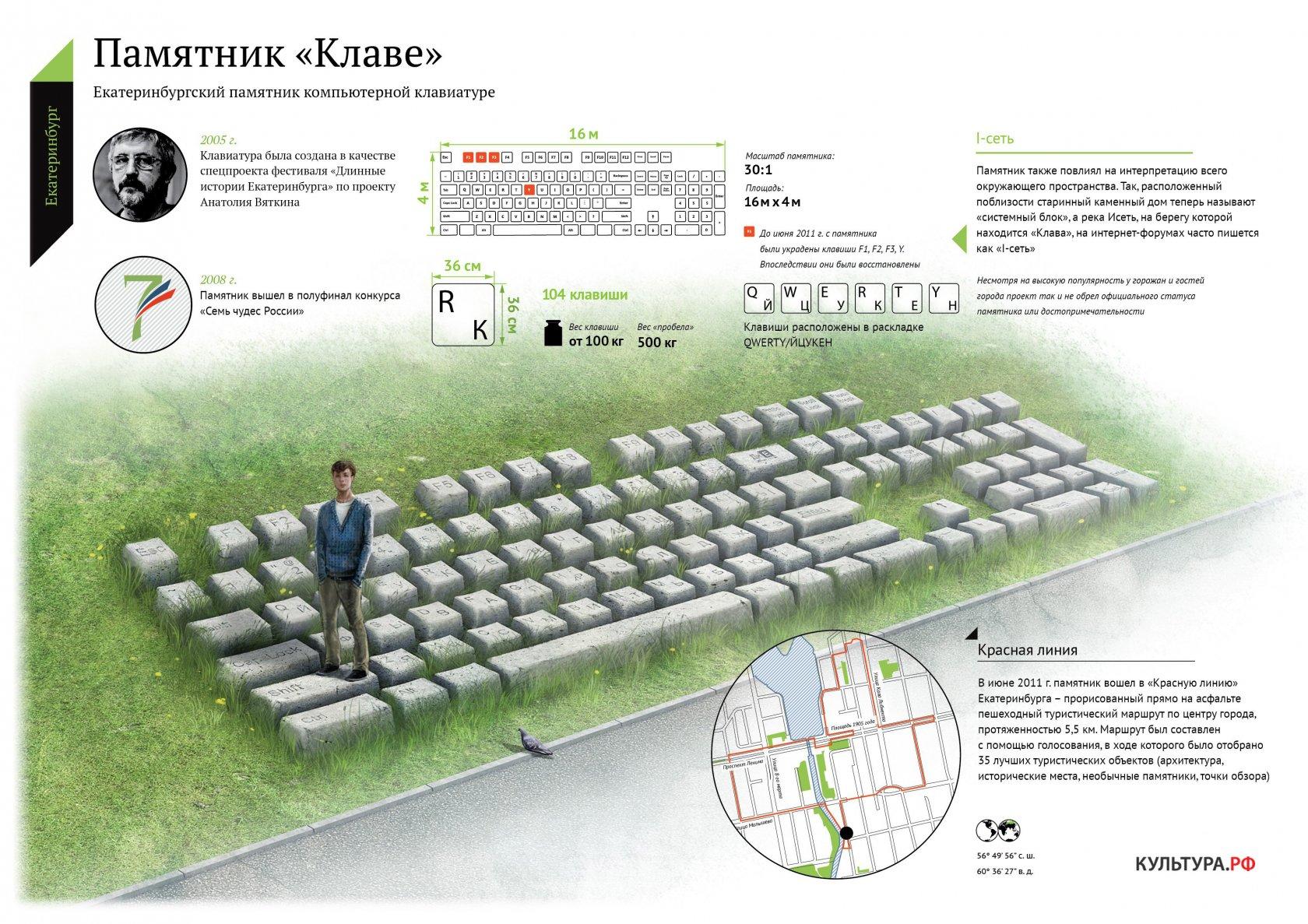 Инфографика: памятник клавиатуре
