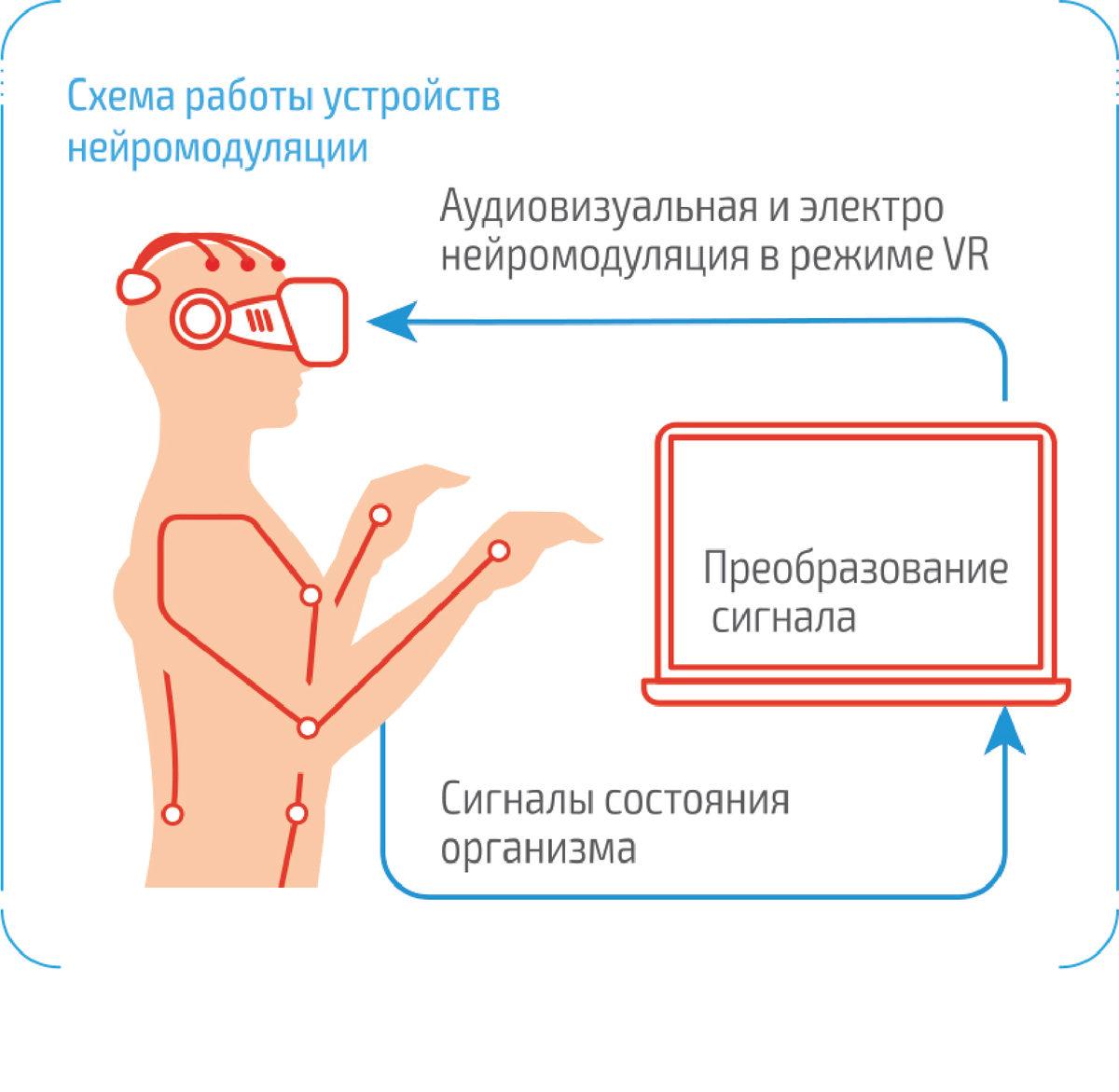 Инфографика Neuro-clinic