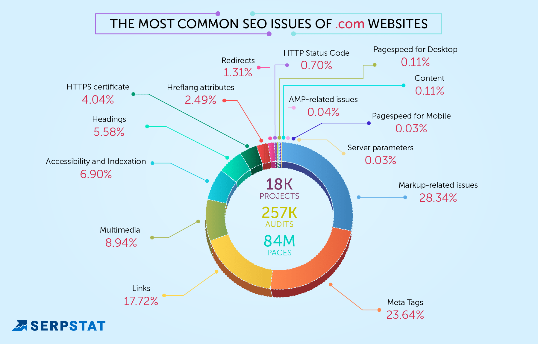 seo mistakes in .com sites
