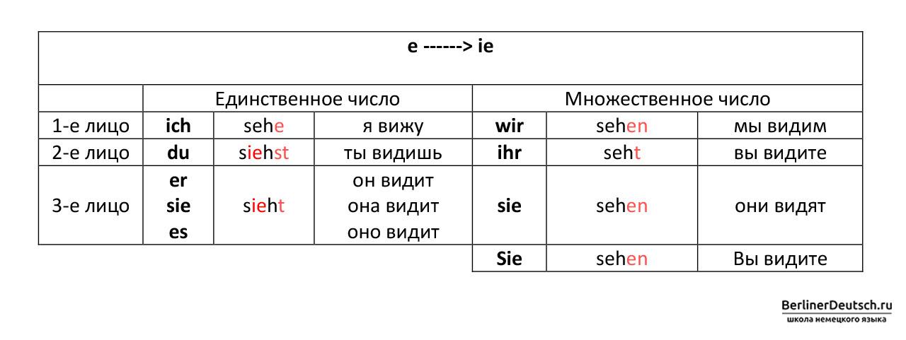Таблица спряжения сильных глаголов 3 группы, которые меняют корневую гласную «e» на «ie» при спряжении во 2 и 3 лице единственного числа, т.е. с местоимениями du (ты), er (он), sie (она), es (оно)