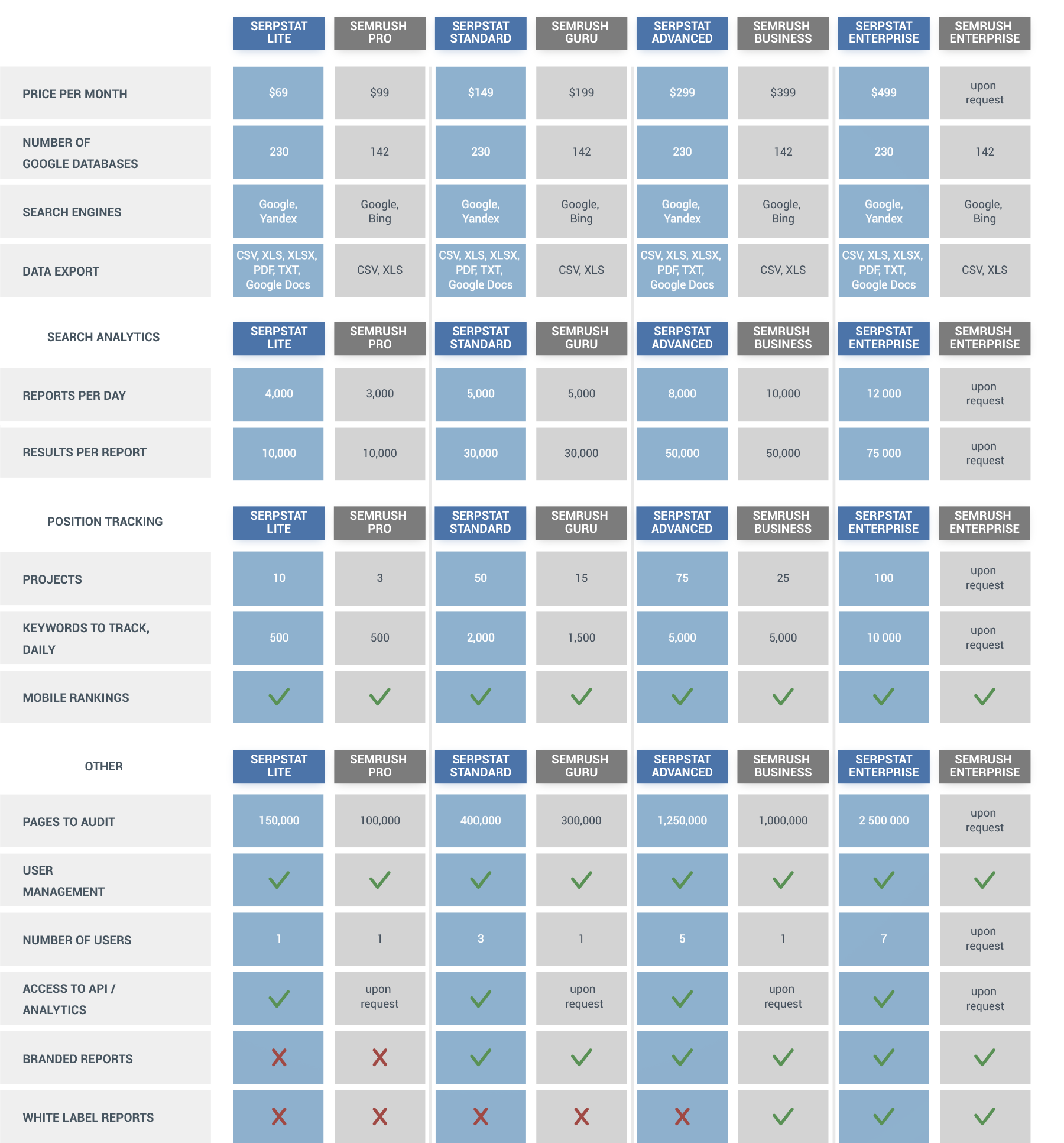 Let the battle begin: a detailed comparison of Serpstat and SEMrush 16261788518996