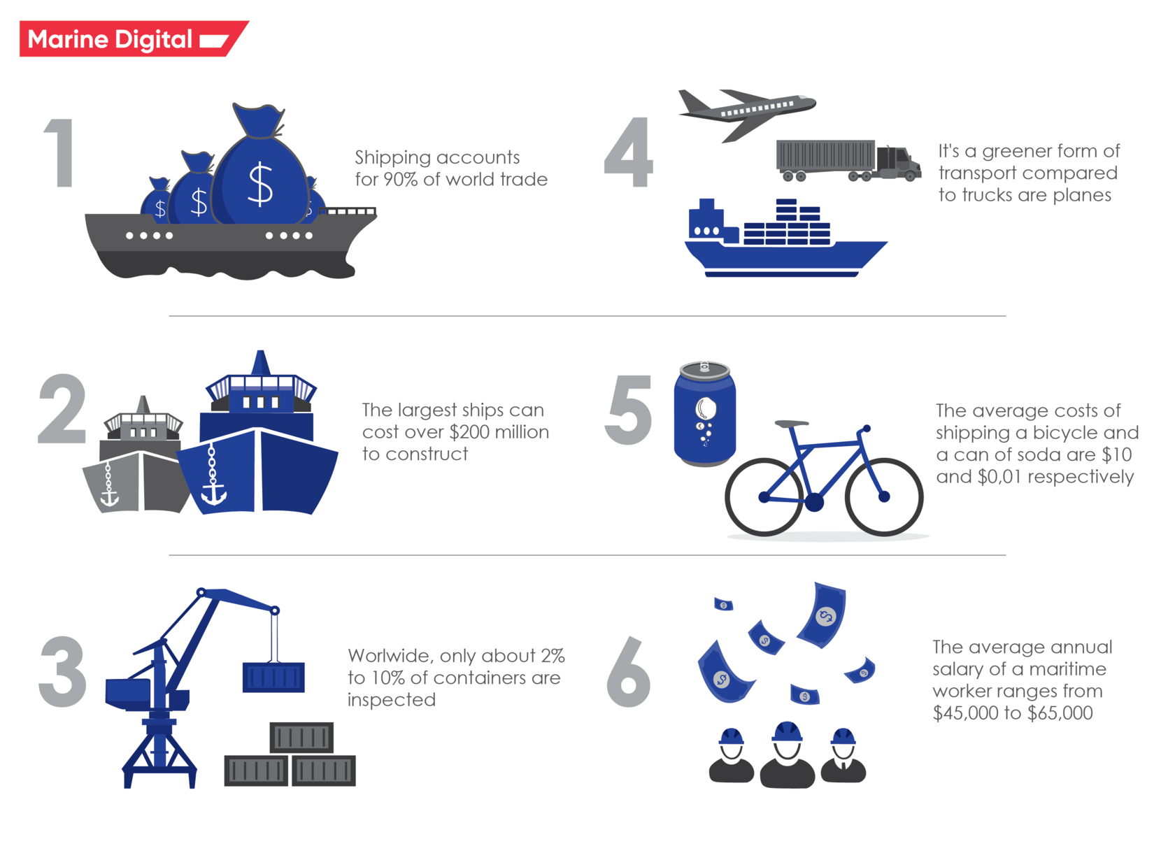 facts about the Shipping Industry