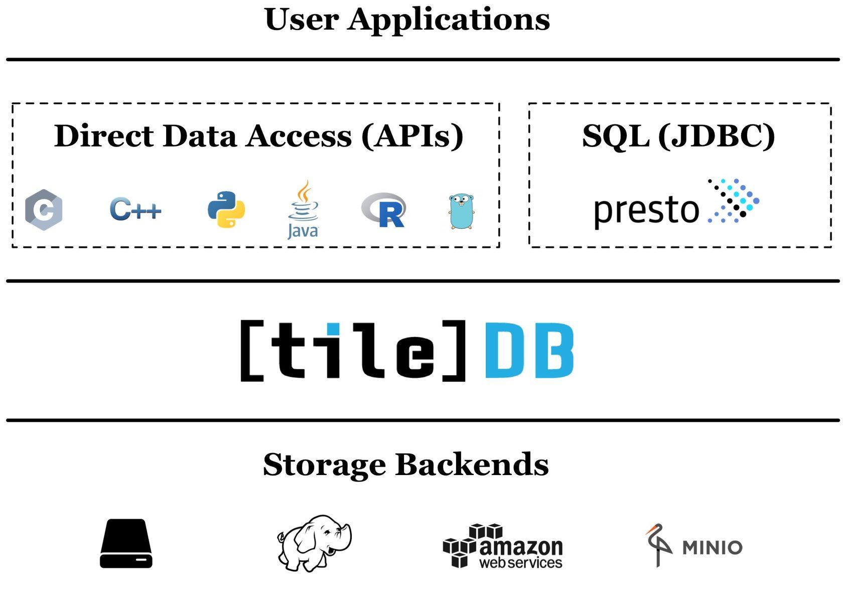 Run SQL Queries on TileDB Arrays via PrestoDB