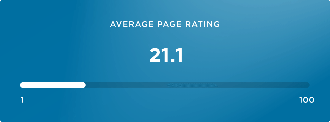 среднее значение авторитетности страницы в результатах voice-поиска
