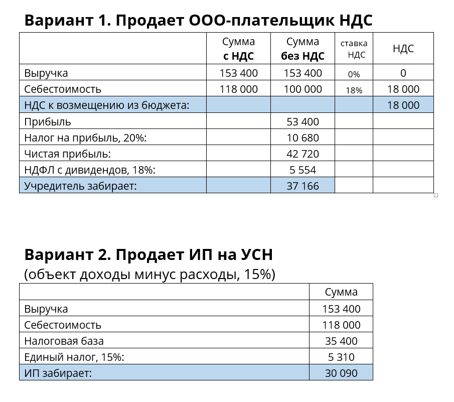 Оптимизация налогов индивидуальным предпринимателем 1с бухгалтерия для беларуси