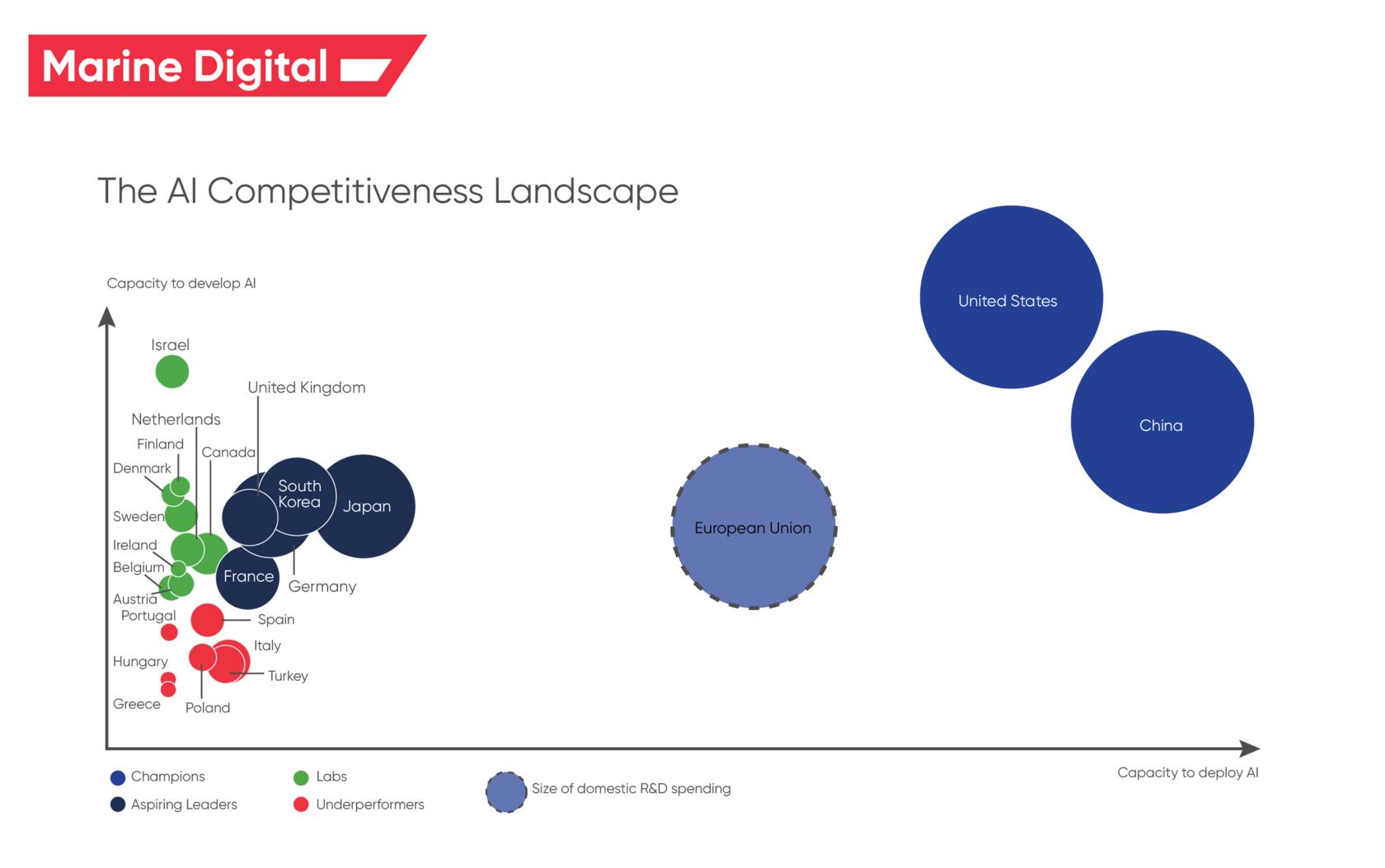 The AI Competitiveness Landscape