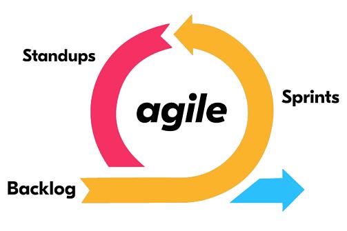 QA Automation with Agile