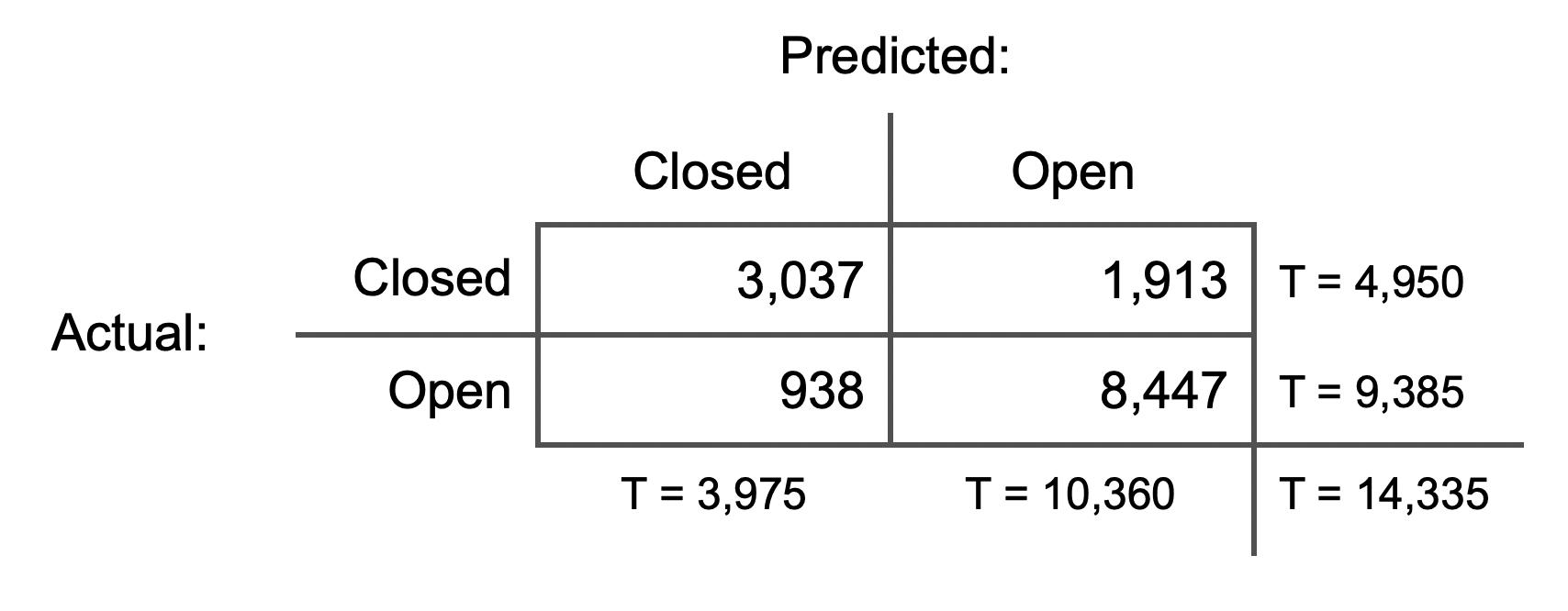 Predicted vs Actual results