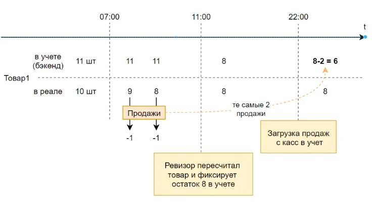 схема проведения частичной инвентаризации в магазине (иначе говоря выборочная инвентаризация)