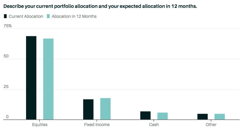 Текущее и ожидаемое распределение активов в портфеле