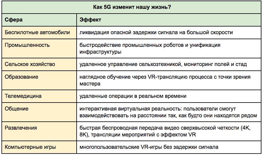 Как 5G изменит нашу жизнь