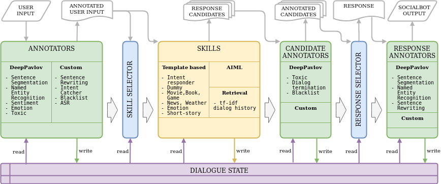 Figure 2. The components of the DeepPavlov DREAM AI Assistant.