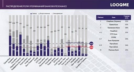 Упоминания банков в резонансе