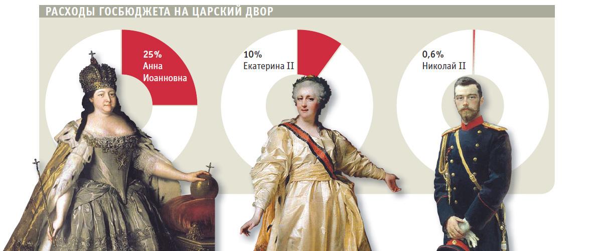 Расходы госбюджета на царский двор