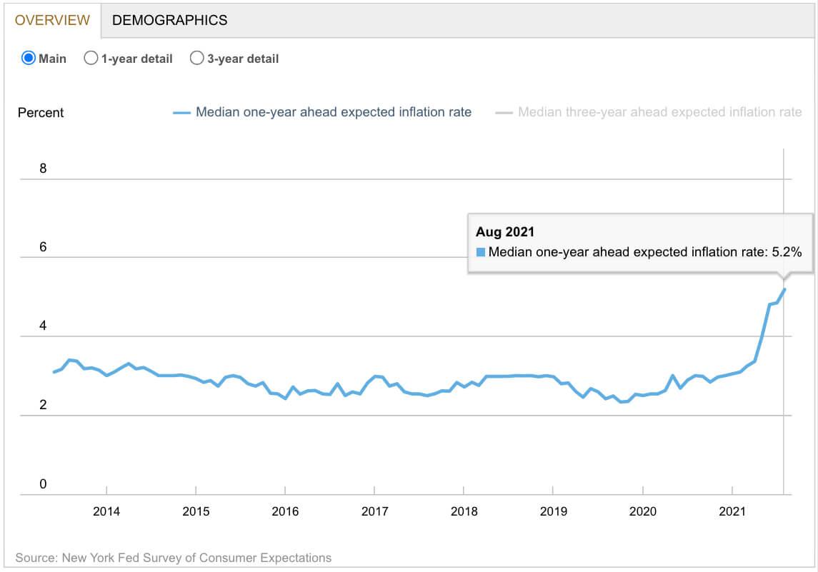 Инфляционные ожидания в США в ближайшие 12 месяцев