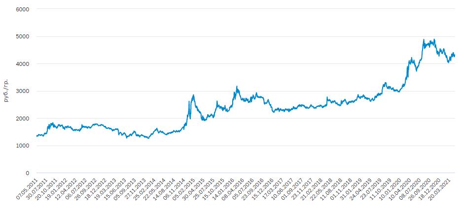График цены на золото за 10 лет