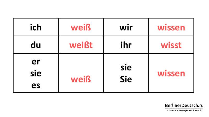 Спряжение глагола wissen