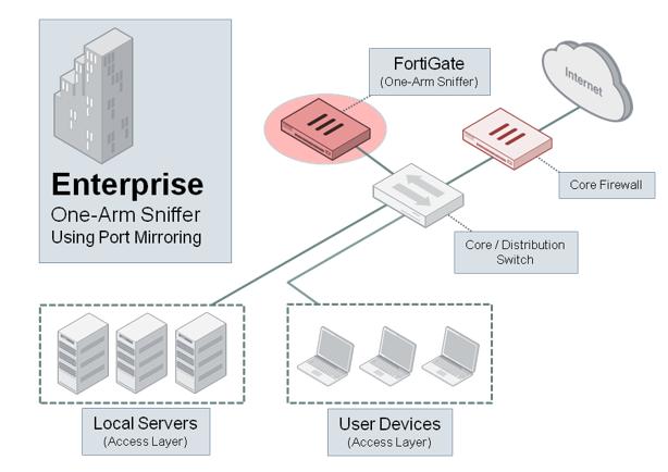 Fortinet - комплексная защита вашей сети