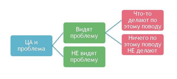 Пример сегментации аудитории