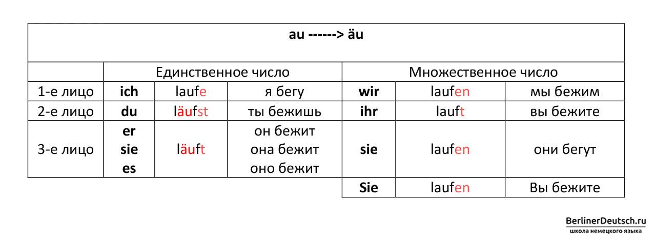 Таблица спряжения сильных глаголов 4 группы, которые меняют сочетание корневых гласных «au» на «äu» при спряжении во 2 и 3 лице единственного числа, т.е. с местоимениями du (ты), er (он), sie (она), es (оно)