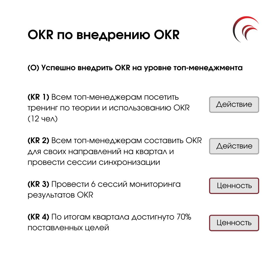 Внедрение OKR
