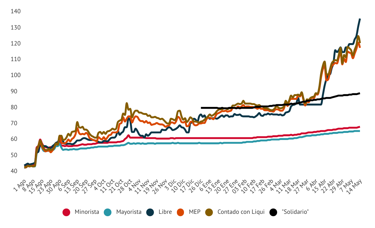 курс доллара в Аргентине новости