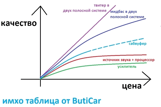 цена/качество высокочастотников сравнение
