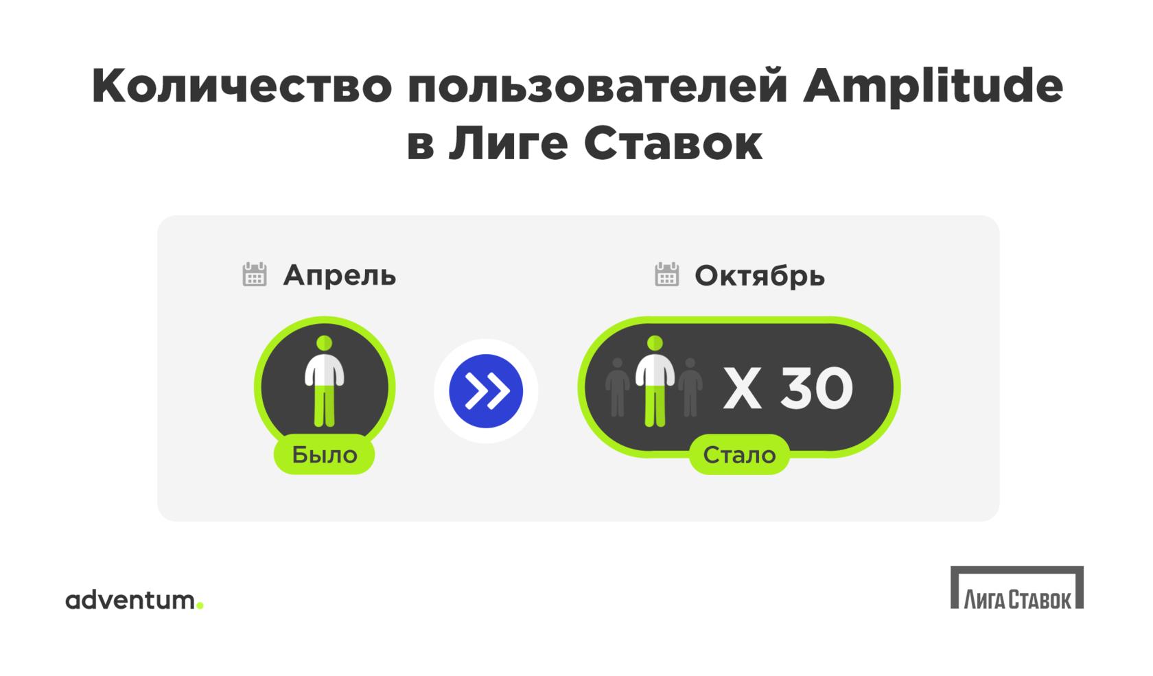 Изменение количества пользователей Amplitude в Лиге Ставок за полгода