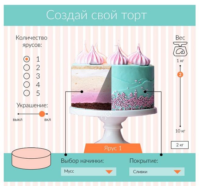 Калькулятор торт