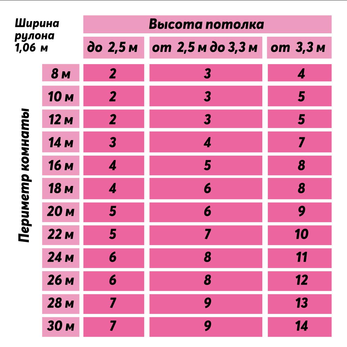 Расчёт количества рулонов для размеров рулона 1,06 сантиметра.