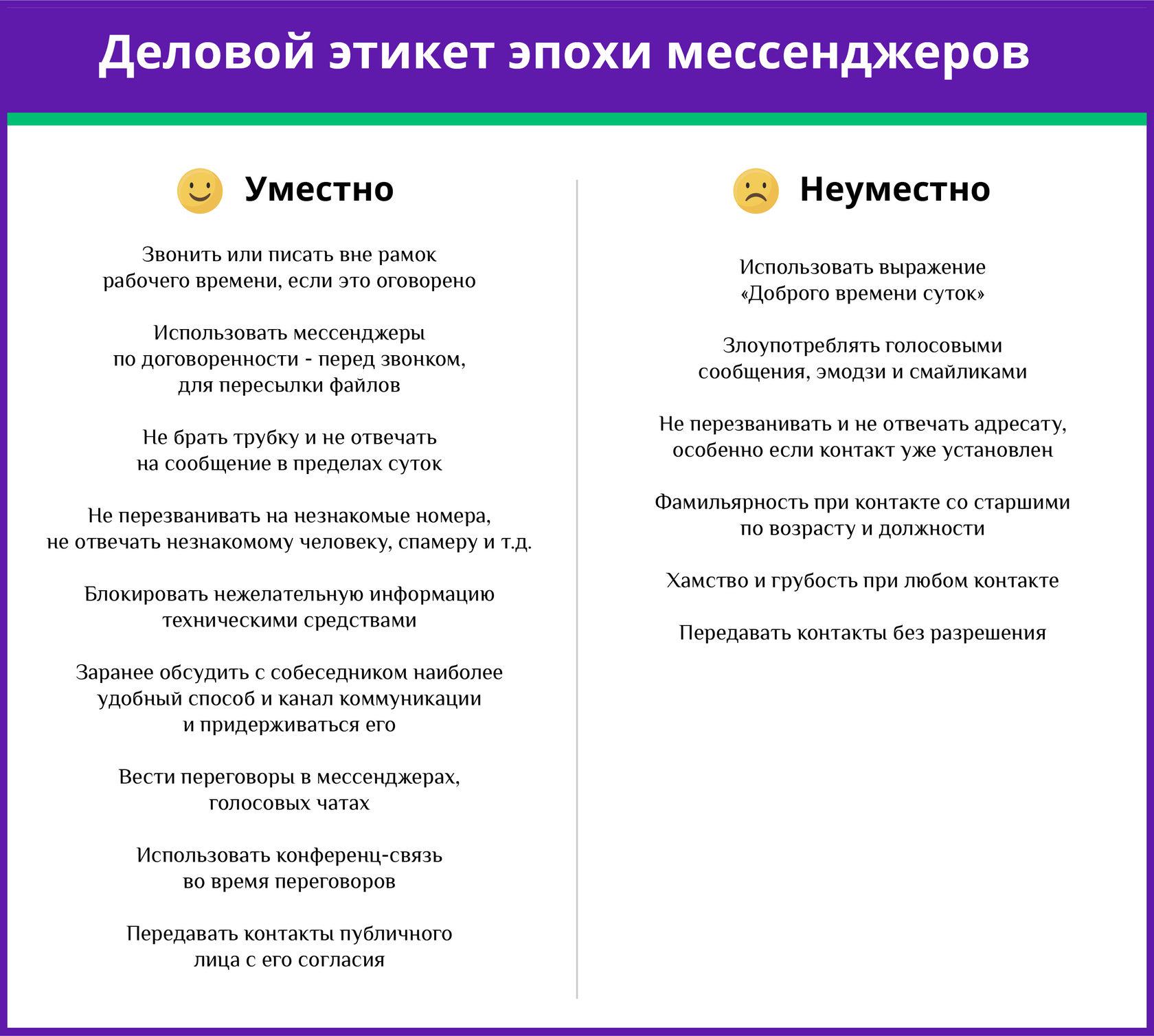 Деловой этикет эпохи мессенджеров. Инфографика Фонтанки.ру и МегаФона