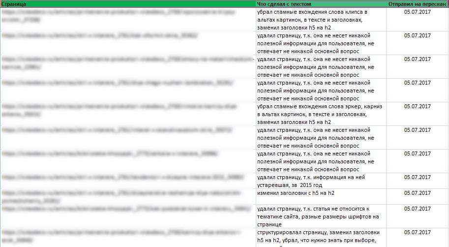 таблица контроля по удалению страниц для устранения алгоритма баден яндекс