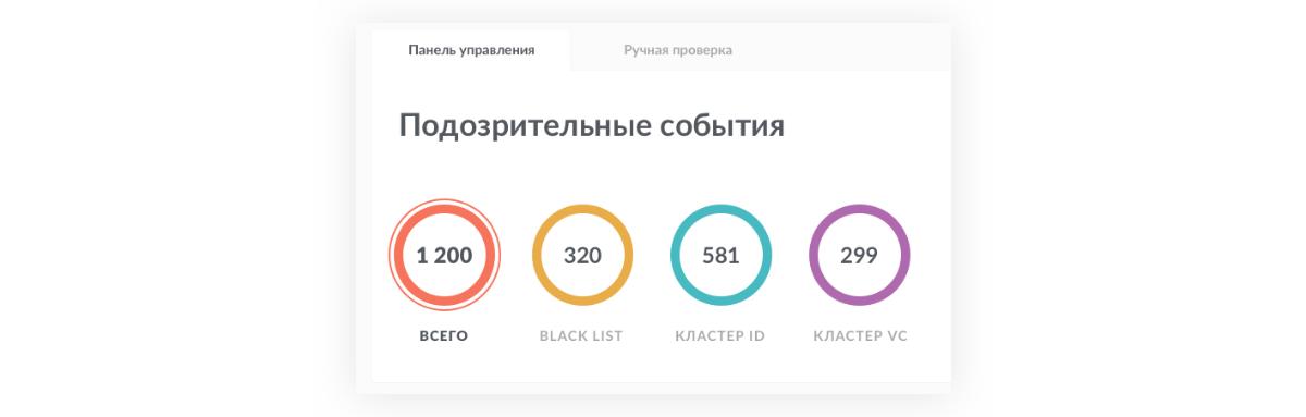 Панель управления: визуальное представление подозрительных событий | Sobakapav.ru