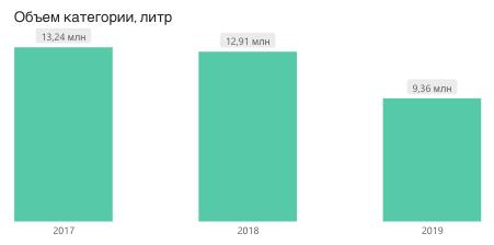 спрос на виноградный сок, РФ, 2017-2019, литры
