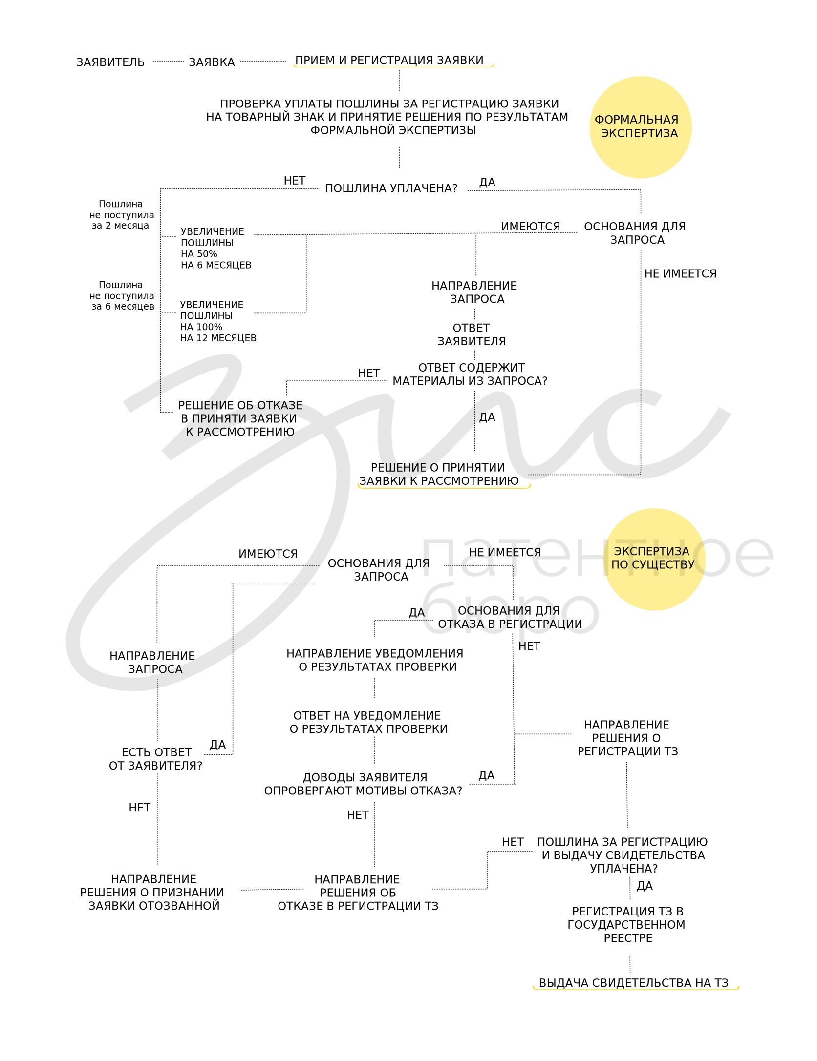 Алгоритм процесса регистрации товарного знака в Роспатенте