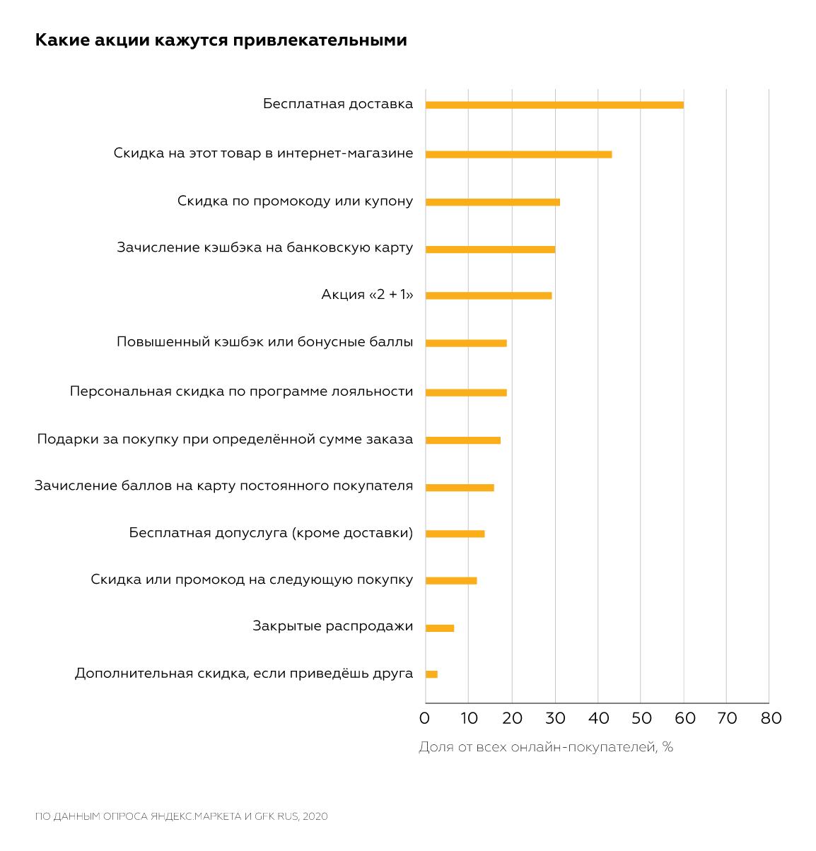 Численность мужчин и женщин по возрастным группам в России на начало 2020 года (моложе трудоспособного возраста, в трудоспособном возрасте, старше трудоспособного возраста)